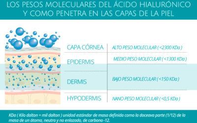 Los ácidos hialurónicos y como penetran en la piel
