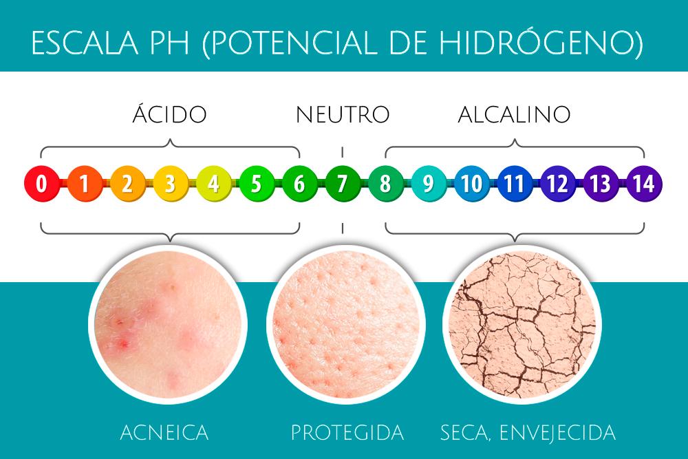 EL PH  de  la  piel